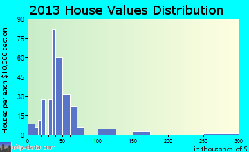 Rouseville home values distribution