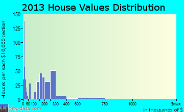 Rothsville home values distribution