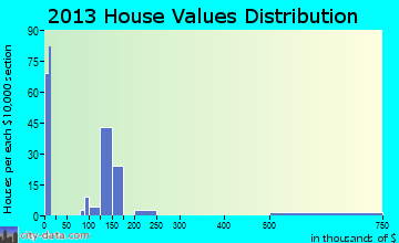 Rouzerville home values distribution