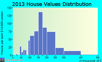 Bellefonte home values distribution