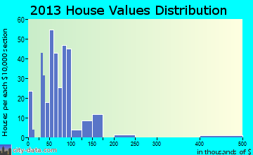 Belle Vernon home values distribution
