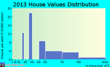 Mendocino home values distribution