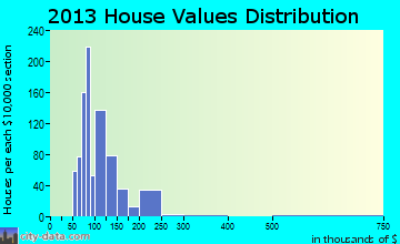 Mendota home values distribution