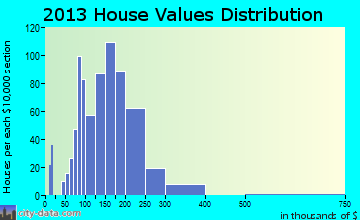 Birdsboro home values distribution