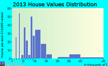 Blawnox home values distribution