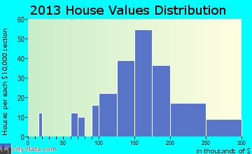 Bloomfield home values distribution
