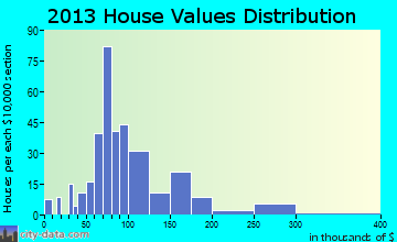 Blossburg home values distribution