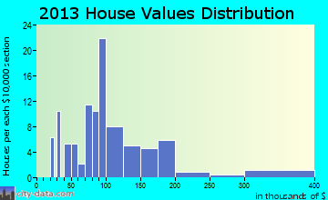 Blooming Valley home values distribution
