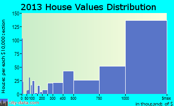 Menlo Park home values distribution
