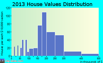 Boothwyn home values distribution