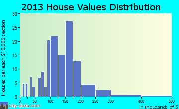 Bowmanstown home values distribution