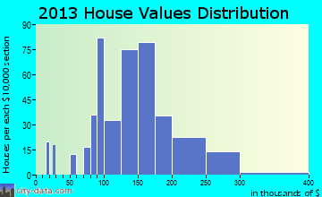 Boyertown home values distribution