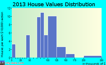 Brandonville home values distribution