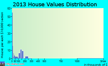 Briar Creek home values distribution