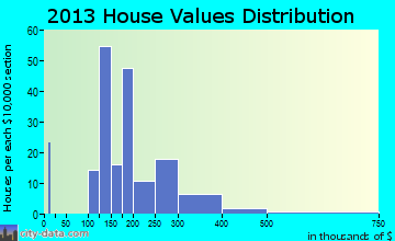 Brickerville home values distribution