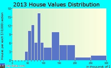 Broad Top City home values distribution