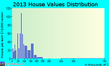 Brockway home values distribution