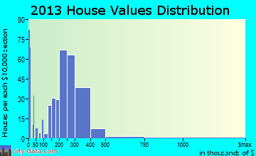 Brittany Farms-Highlands home values distribution