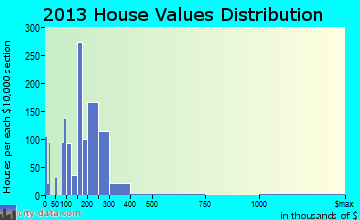 Brookhaven home values distribution