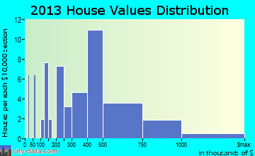 Bryn Athyn home values distribution