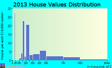 Bryn Mawr home values distribution