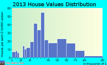 Burgettstown home values distribution