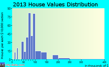 Cambridge Springs home values distribution