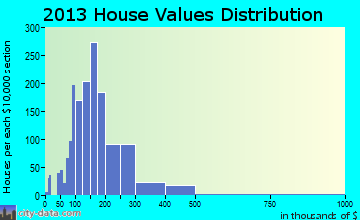 Carlisle home values distribution