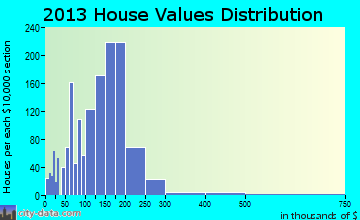 Carnot-Moon home values distribution