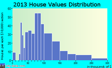 Carrolltown home values distribution