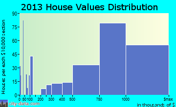 Millbrae home values distribution