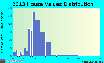 Castle Shannon home values distribution