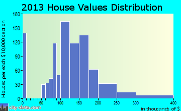Catasauqua home values distribution