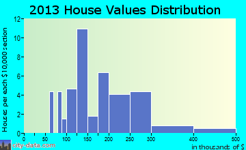 Centerport home values distribution