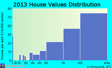 Mill Valley home values distribution
