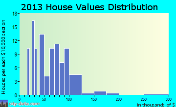 Cherry Tree home values distribution