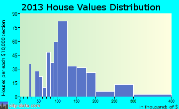 Clarion home values distribution