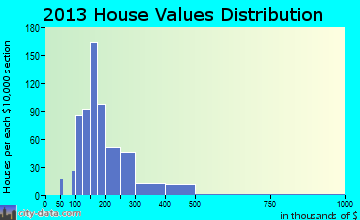 Clarks Summit home values distribution