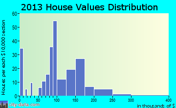 Royalton home values distribution