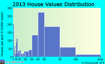 Milpitas home values distribution