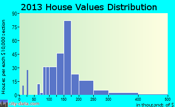 St. Lawrence home values distribution