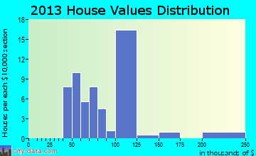 St. Petersburg home values distribution
