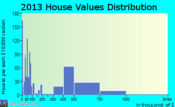 Mira Monte home values distribution