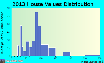 Salix-Beauty Line Park home values distribution