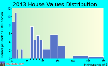 Salladasburg home values distribution