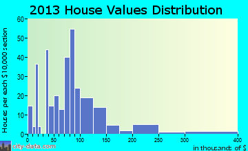 Saltsburg home values distribution