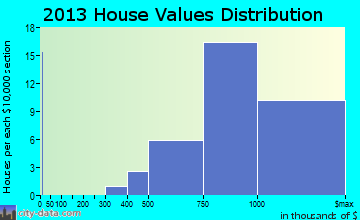 Mission Canyon home values distribution