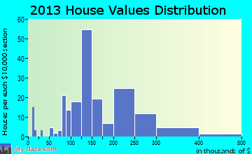 Schwenksville home values distribution