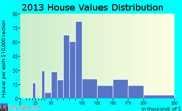 Seneca home values distribution