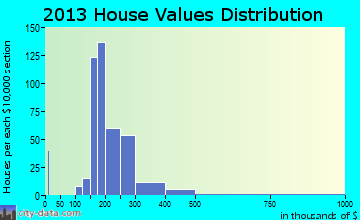 Sellersville home values distribution
